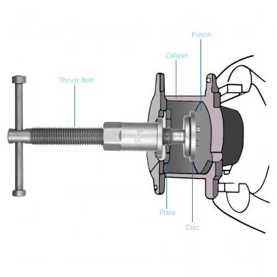 Stabdžių cilindrų suspaudėjas rankinis (kairinis ir dešininis sriegis) 40vnt. 6